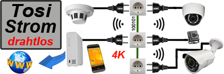 TosiStrom-Kameras