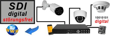 HD-Überwachungskamera-Shop-Auswahl
