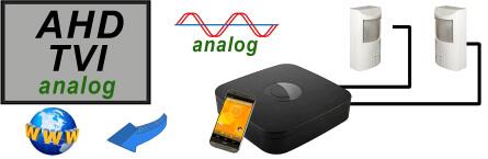 Bewegungsmelder-kamera-analog