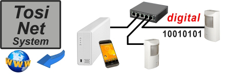 IP-Bewegungsmelder-Kamera