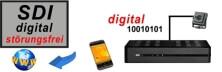 SDI-Minikamera-Auswahl