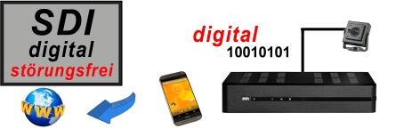 SDI-Minikamera-Shop-Auswahl