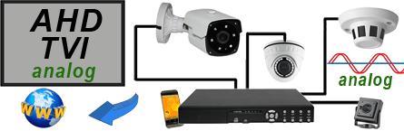 Videoüberwachung-analog