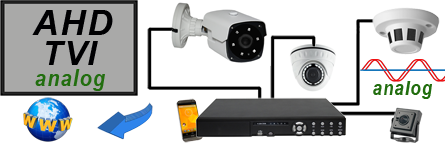 AHD HD-Überwachungskamera-Shop-Auswahl